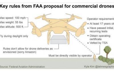 FAA Announcements